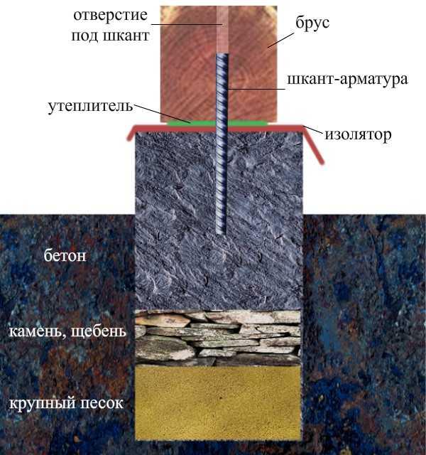 Как сделать сруб из профилированного бруса своими руками