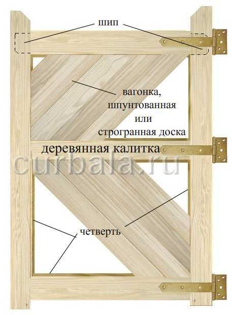Как сделать ворота калитку своими руками