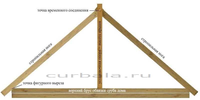 Как сделать крышу домику