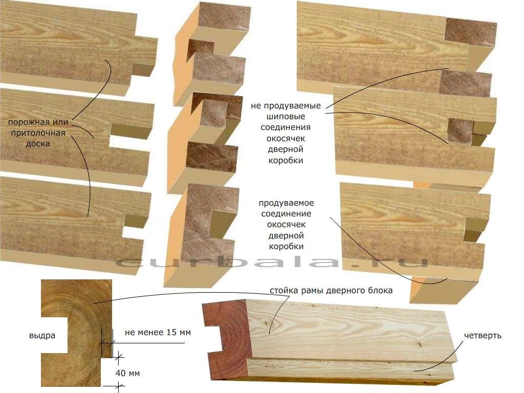 Изготовление обсады в деревянном доме своими руками 6